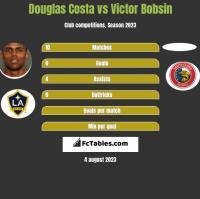 Douglas Costa vs Victor Bobsin h2h player stats