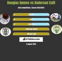 Douglas Gomes vs Anderson Esiti h2h player stats