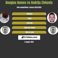 Douglas Gomes vs Andrija Zivkovic h2h player stats