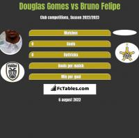 Douglas Gomes vs Bruno Felipe h2h player stats