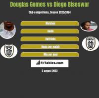 Douglas Gomes vs Diego Biseswar h2h player stats