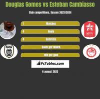 Douglas Gomes vs Esteban Cambiasso h2h player stats