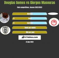 Douglas Gomes vs Giorgos Masouras h2h player stats