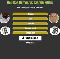 Douglas Gomes vs Jasmin Kurtic h2h player stats