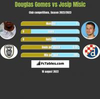 Douglas Gomes vs Josip Misic h2h player stats