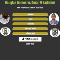 Douglas Gomes vs Omar El Kaddouri h2h player stats
