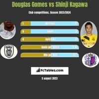 Douglas Gomes vs Shinji Kagawa h2h player stats