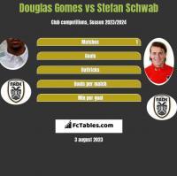 Douglas Gomes vs Stefan Schwab h2h player stats