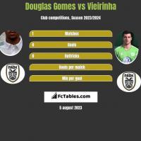 Douglas Gomes vs Vieirinha h2h player stats