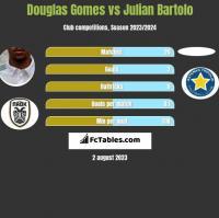 Douglas Gomes vs Julian Bartolo h2h player stats