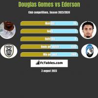 Douglas Gomes vs Ederson h2h player stats