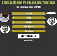 Douglas Gomes vs Theocharis Tsingaras h2h player stats