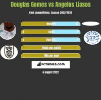 Douglas Gomes vs Angelos Liasos h2h player stats