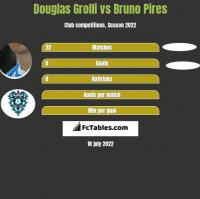 Douglas Grolli vs Bruno Pires h2h player stats