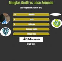 Douglas Grolli vs Jose Semedo h2h player stats