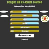 Douglas Hill vs Jordan Lowdon h2h player stats