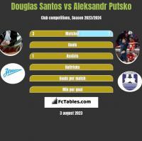 Douglas Santos vs Aleksandr Putsko h2h player stats