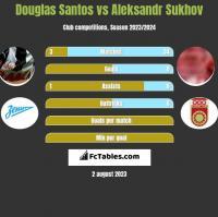 Douglas Santos vs Aleksandr Sukhov h2h player stats