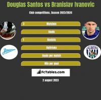 Douglas Santos vs Branislav Ivanovic h2h player stats