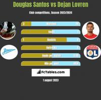 Douglas Santos vs Dejan Lovren h2h player stats