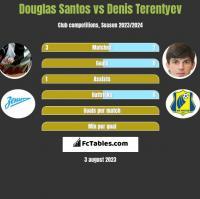 Douglas Santos vs Denis Terentyev h2h player stats