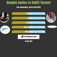 Douglas Santos vs Dmitri Tarasow h2h player stats