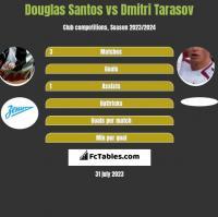 Douglas Santos vs Dmitri Tarasov h2h player stats