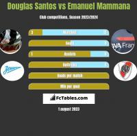 Douglas Santos vs Emanuel Mammana h2h player stats