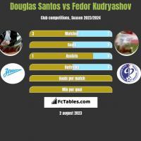 Douglas Santos vs Fedor Kudryashov h2h player stats