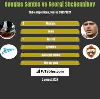 Douglas Santos vs Georgi Shchennikov h2h player stats