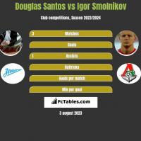 Douglas Santos vs Igor Smolnikov h2h player stats