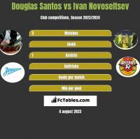 Douglas Santos vs Ivan Novoseltsev h2h player stats