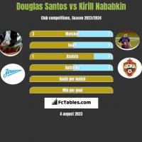 Douglas Santos vs Kirill Nababkin h2h player stats