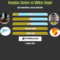 Douglas Santos vs Wilker Angel h2h player stats