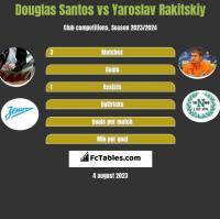 Douglas Santos vs Yaroslav Rakitskiy h2h player stats