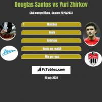 Douglas Santos vs Jurij Żyrkow h2h player stats