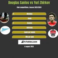 Douglas Santos vs Yuri Zhirkov h2h player stats