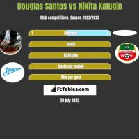 Douglas Santos vs Nikita Kalugin h2h player stats