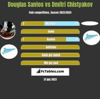 Douglas Santos vs Dmitri Chistyakov h2h player stats
