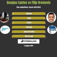 Douglas Santos vs Filip Uremovic h2h player stats