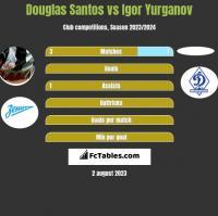 Douglas Santos vs Igor Yurganov h2h player stats