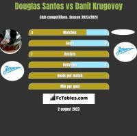Douglas Santos vs Danil Krugovoy h2h player stats