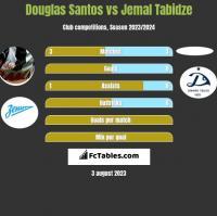 Douglas Santos vs Jemal Tabidze h2h player stats