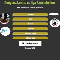 Douglas Santos vs Ilya Samoshnikov h2h player stats