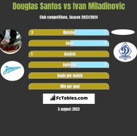 Douglas Santos vs Ivan Miladinovic h2h player stats