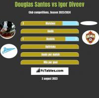 Douglas Santos vs Igor Diveev h2h player stats