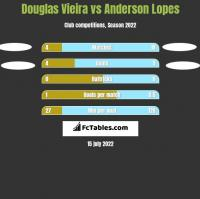 Douglas Vieira vs Anderson Lopes h2h player stats