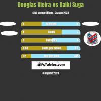 Douglas Vieira vs Daiki Suga h2h player stats