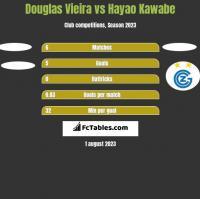 Douglas Vieira vs Hayao Kawabe h2h player stats