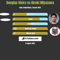 Douglas Vieira vs Hiroki Miyazawa h2h player stats